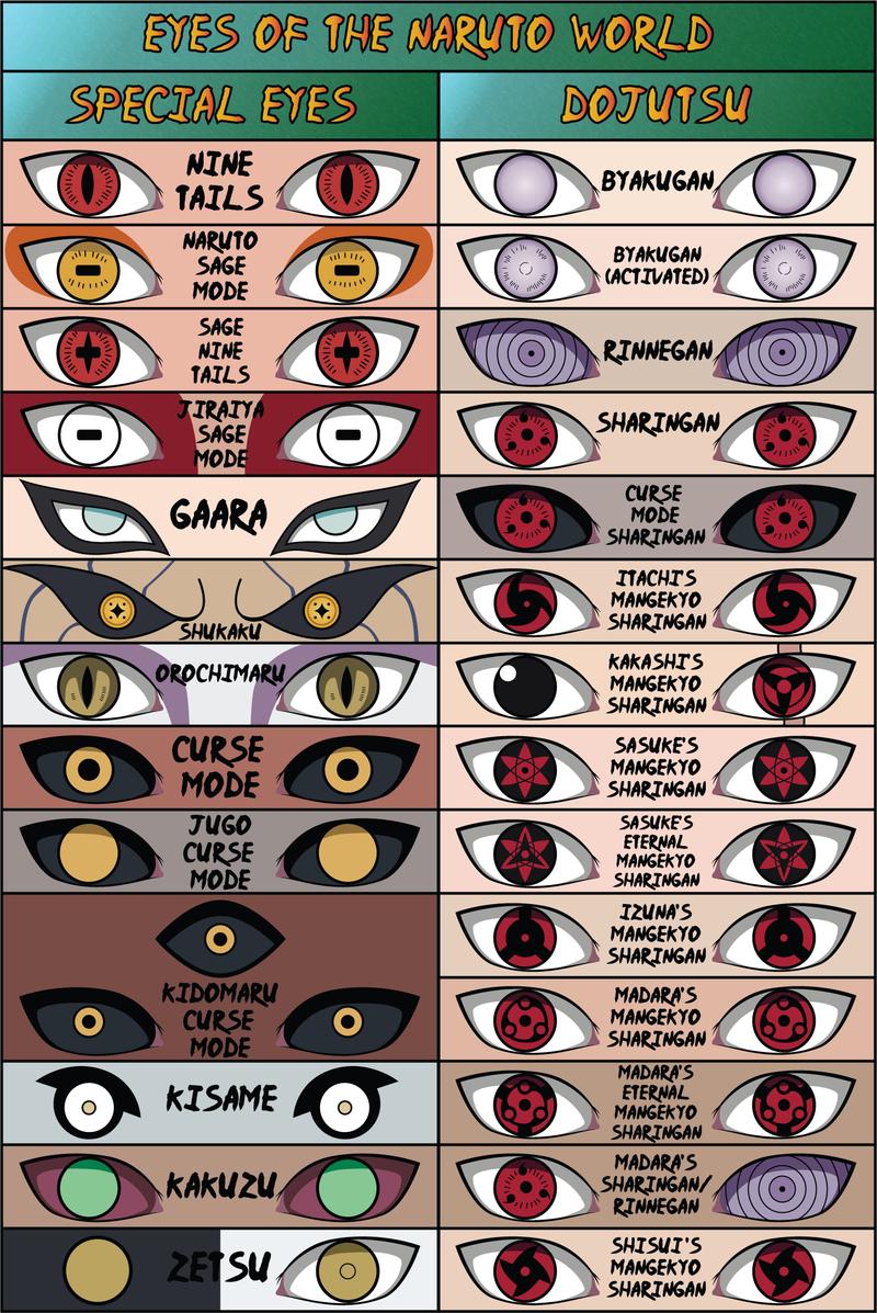 Eyes Of The Naruto World